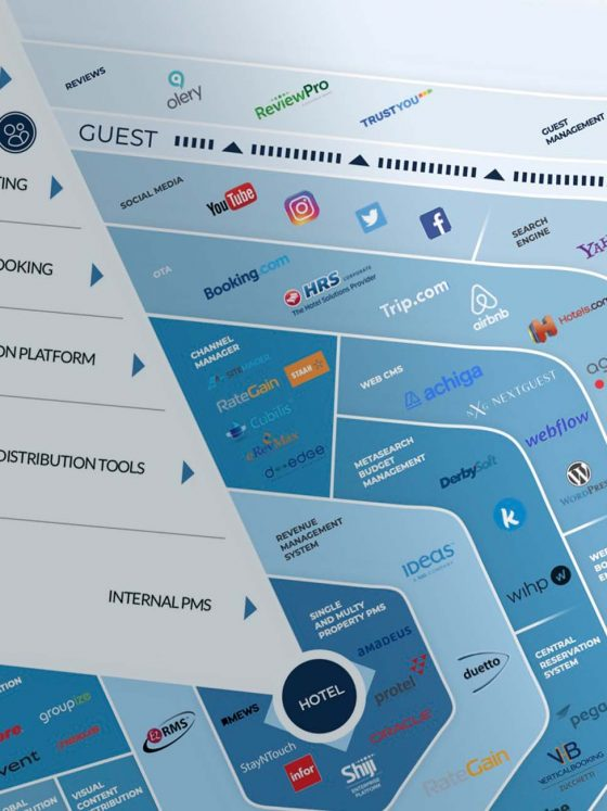 marketmap of hotel distribution tech