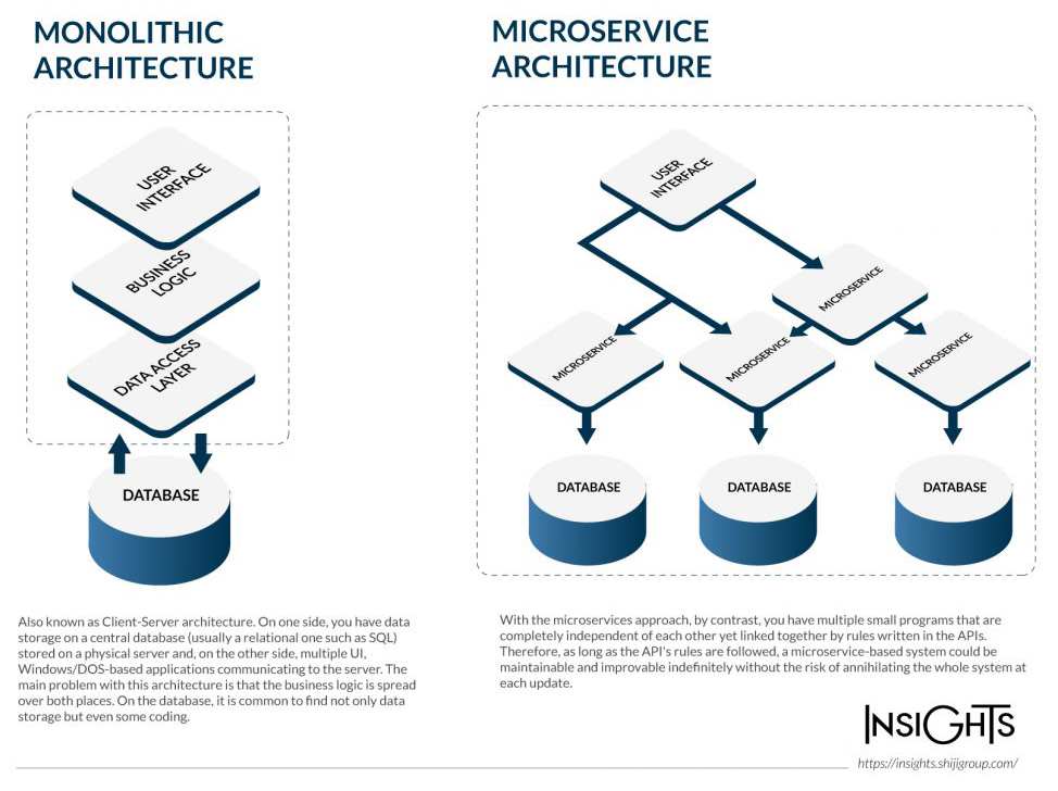 illustration showing the difference between a monolithic system vs micro service for hotel pms